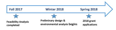 "Timeline infographic showing ""Feasability Analysis completed"" in Fall 2017; ""Preliminary design & encironmental analysis begins""  in Winter 2018; and ""2018 grant applications"" in Spring 2018."