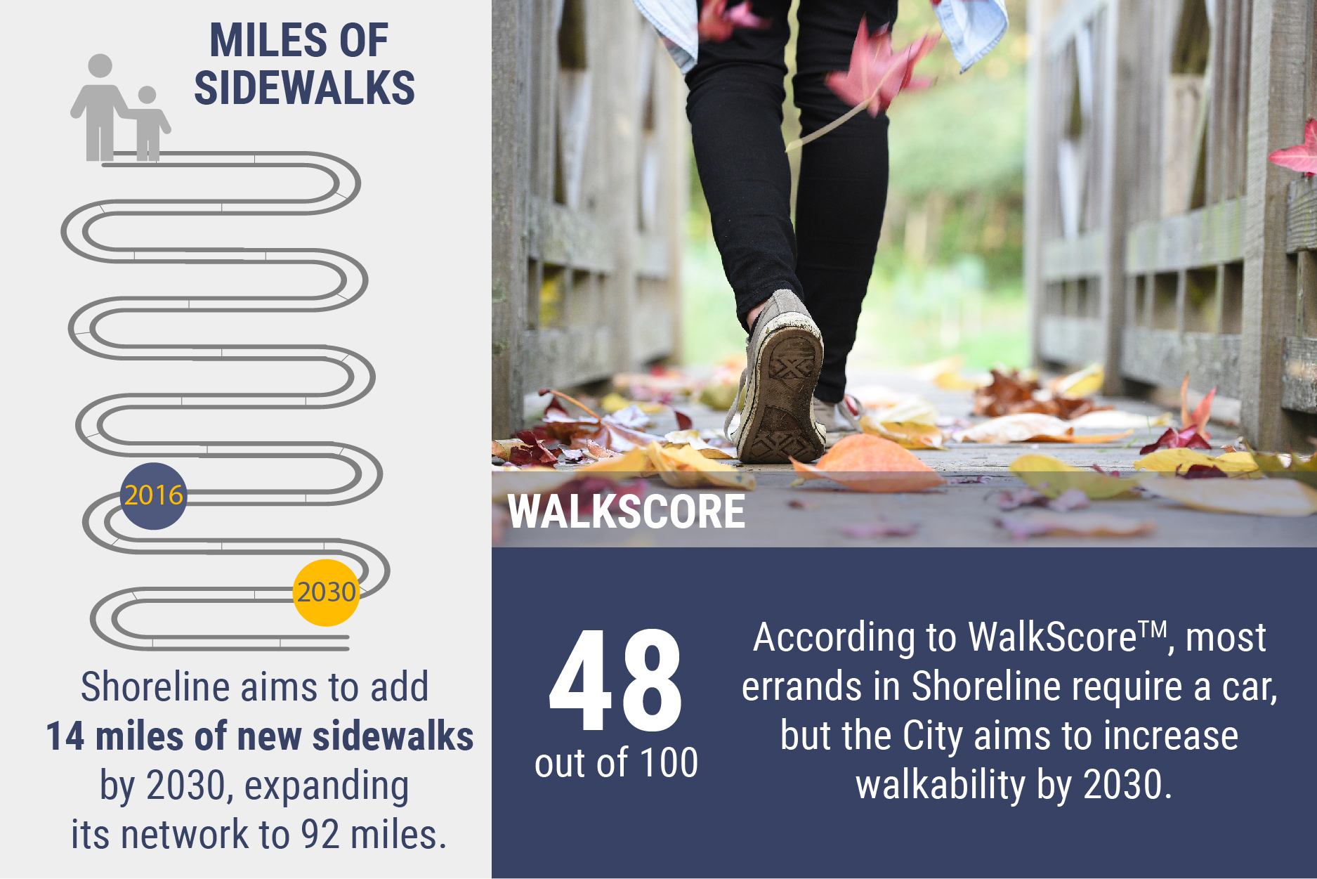 "Infographic saying ""Shoreline aims to expand the sidewalk network from 78 to 92 miles by 2030."" Infographic also shows walkscore of 48 out of 100, stating ""According to WalkScore, most errands in Shoreline require a car, but the City aims to increase walkability by 2030."""