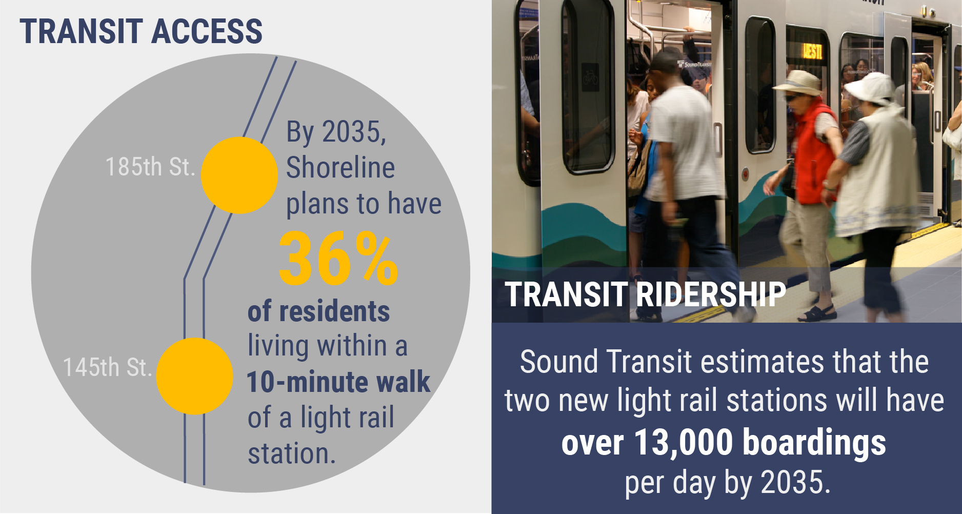 "Infographic stating ""By 2035, Shoreline plans to have 36% of residents living within a 10-minute walk of a light rail station."" Also states, ""The City estimates that the two light rail stations will have over 13,000 boardings per day by 2035."""