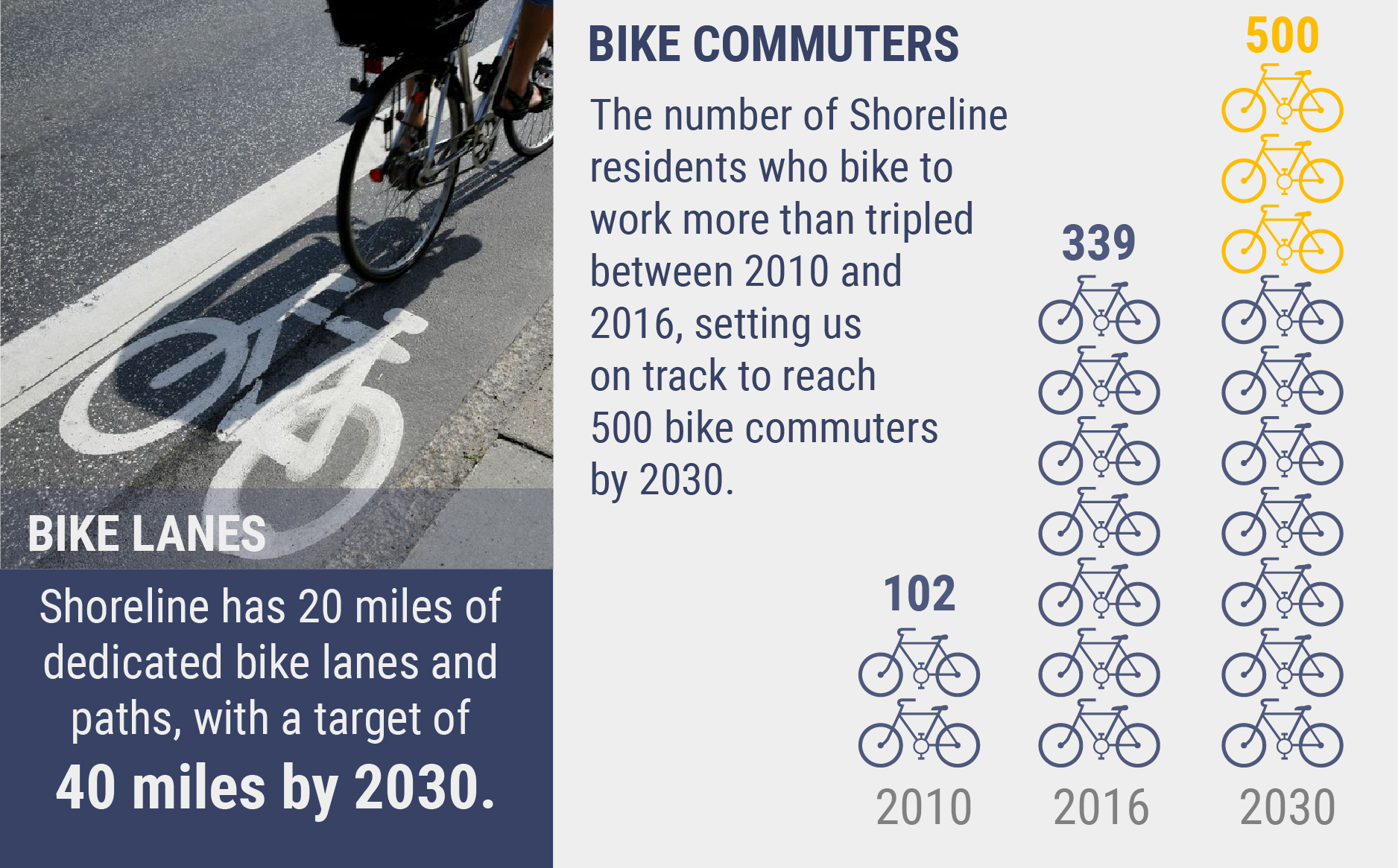 "Infographic stating, ""Shoreline has 20 miles of dedicated bike lanes and paths, with a target of 40 miles by 2030."" Also states, ""The number of Shoreline residents who bike to work more than tripled between 2010 and 2016, setting us on track to reach 500 bike commuters by 2030."""