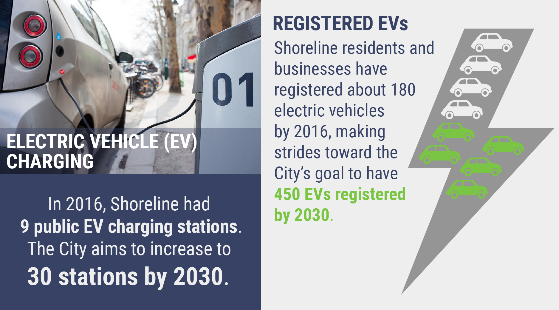 "Infographic ""In 2016, Shoreline had 9 public EV charging stations. The City aims to increase to 30 stations by 2030."" Also states, ""Shoreline residents and businesses have registered about 180 electric vehicles by 2016, making strides toward the City's goal to have 450 EVs registered by 2030."""