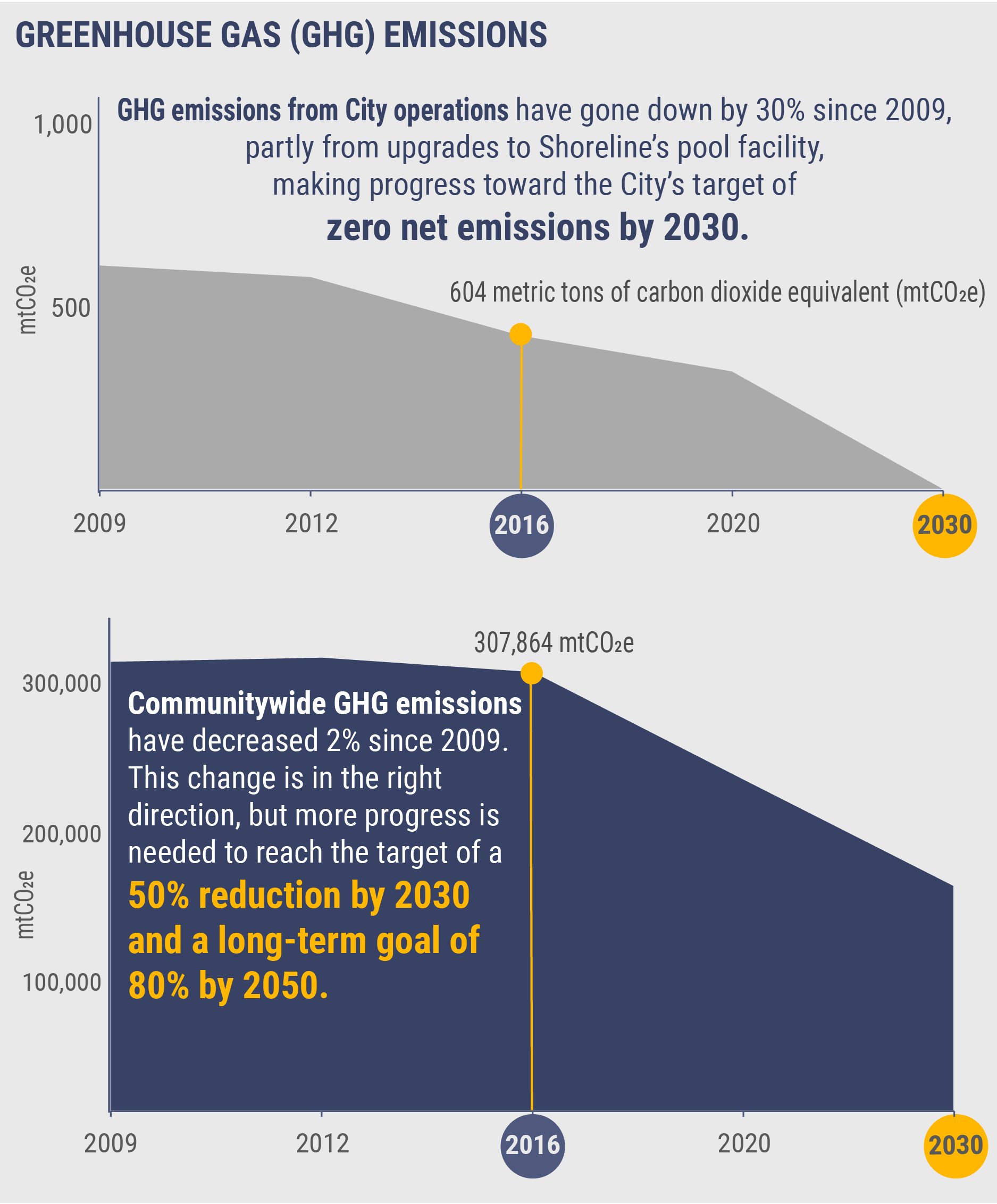 Two charts with one showing the City's target of zero greenhouse gas emissions by 2030 and the other chart showing communitywide greenhouse gas emissions from 2009 decreasing by 50 percent by 2030 and 80% by 2050.