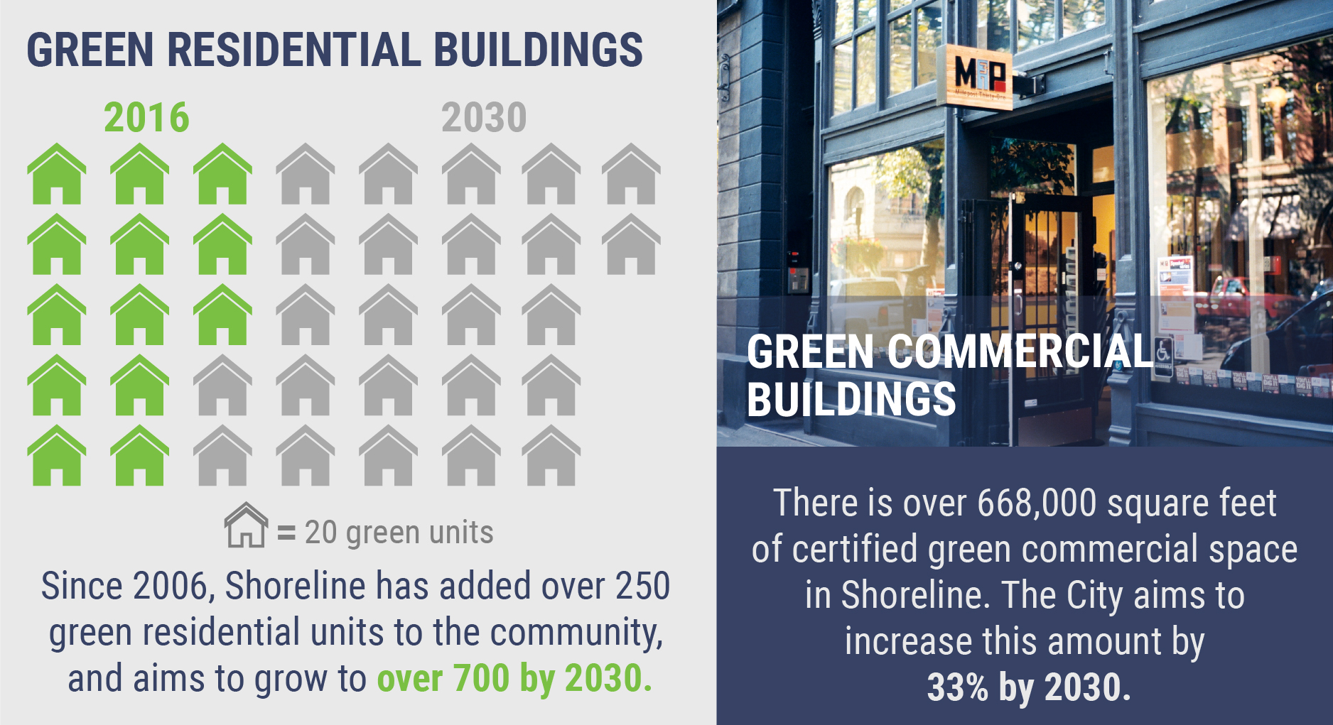 Infographic showing 250 green residential units being built in the community since 2006 and a target of having over 700 built by 2030. Also show City's target of increasing the square footage of commercial space by 33% by 2030.