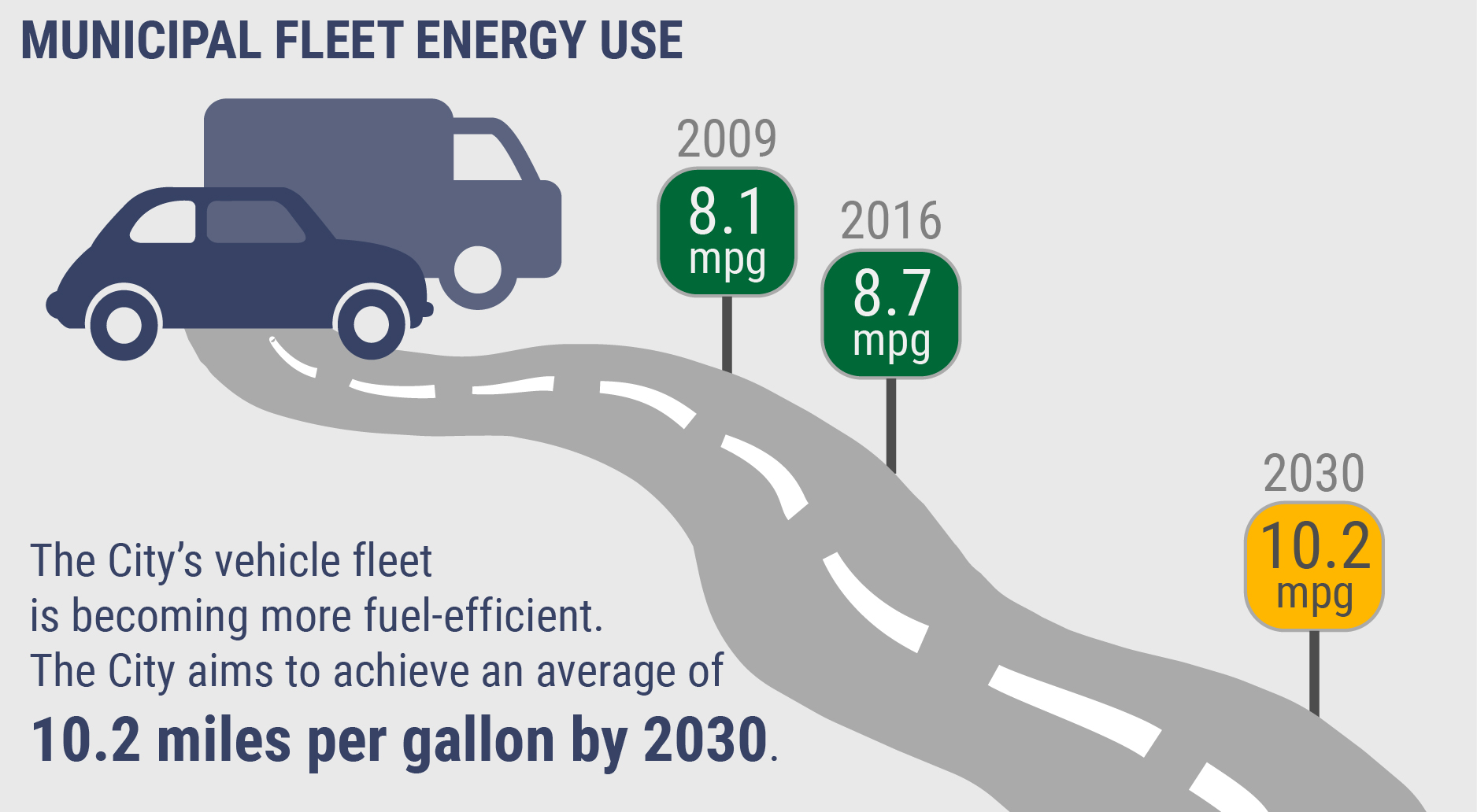 Infographic showing the City's vehicle fleet achieving an average of 10.2 mpg by 2030.