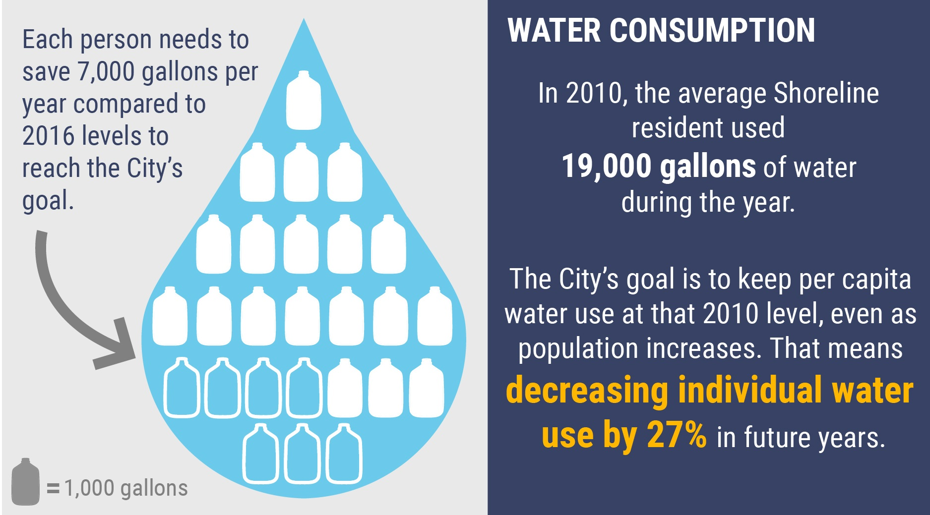 Infographic showing water consumption. In 2010, the average Shoreline resident used 25 gallons of water during the year. The City's goal is to keep water use at the 2010 level, even as population increases. That means decreasing water use by 40% compared to 2016  levels in future years.