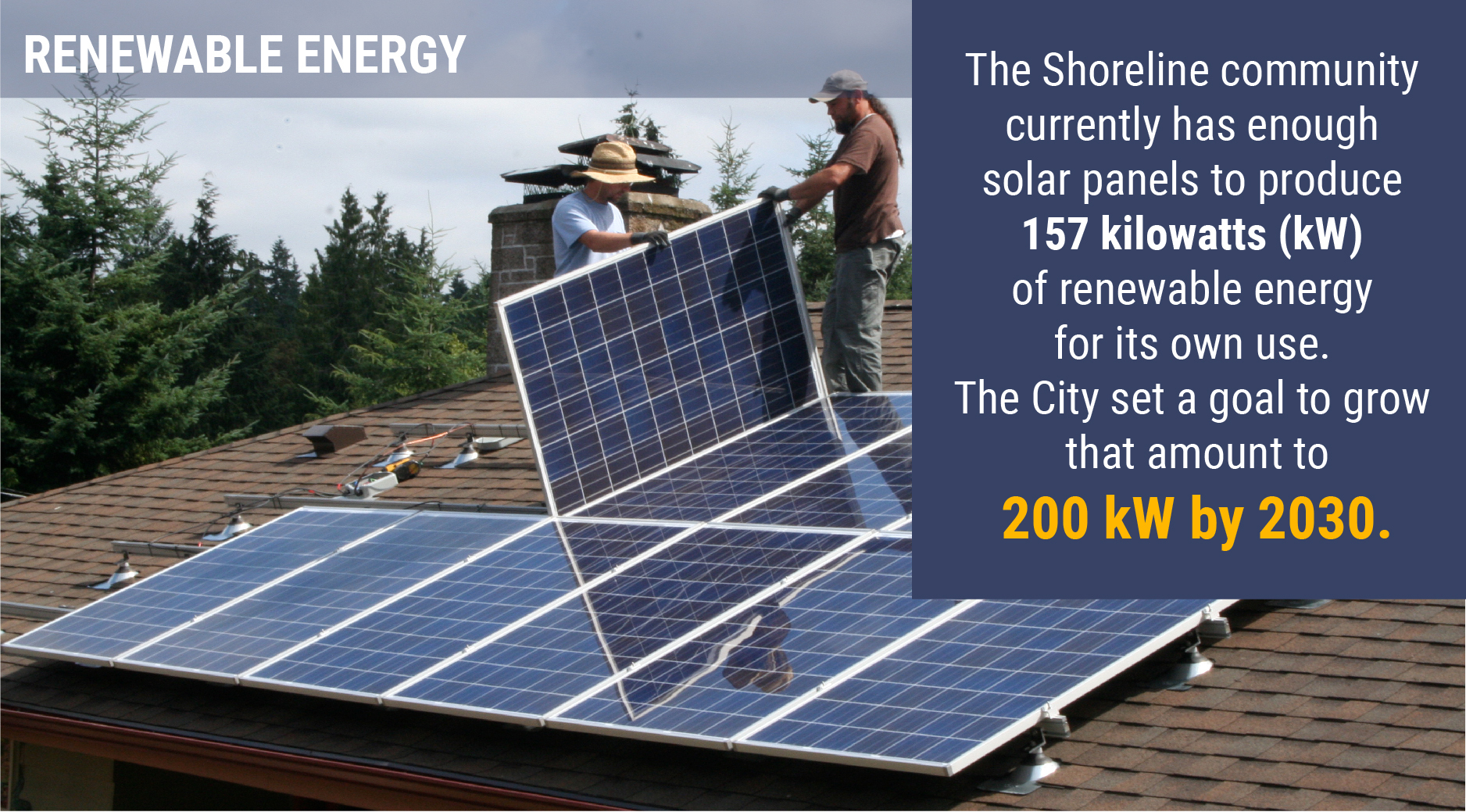 Infographic showing renewable energy capacity. The Shoreline community currently has the capacity to produce 117 kilowatts of renewable energy for its own use. The City set a goal to grow that amount to 200 kilowatts by 2030.