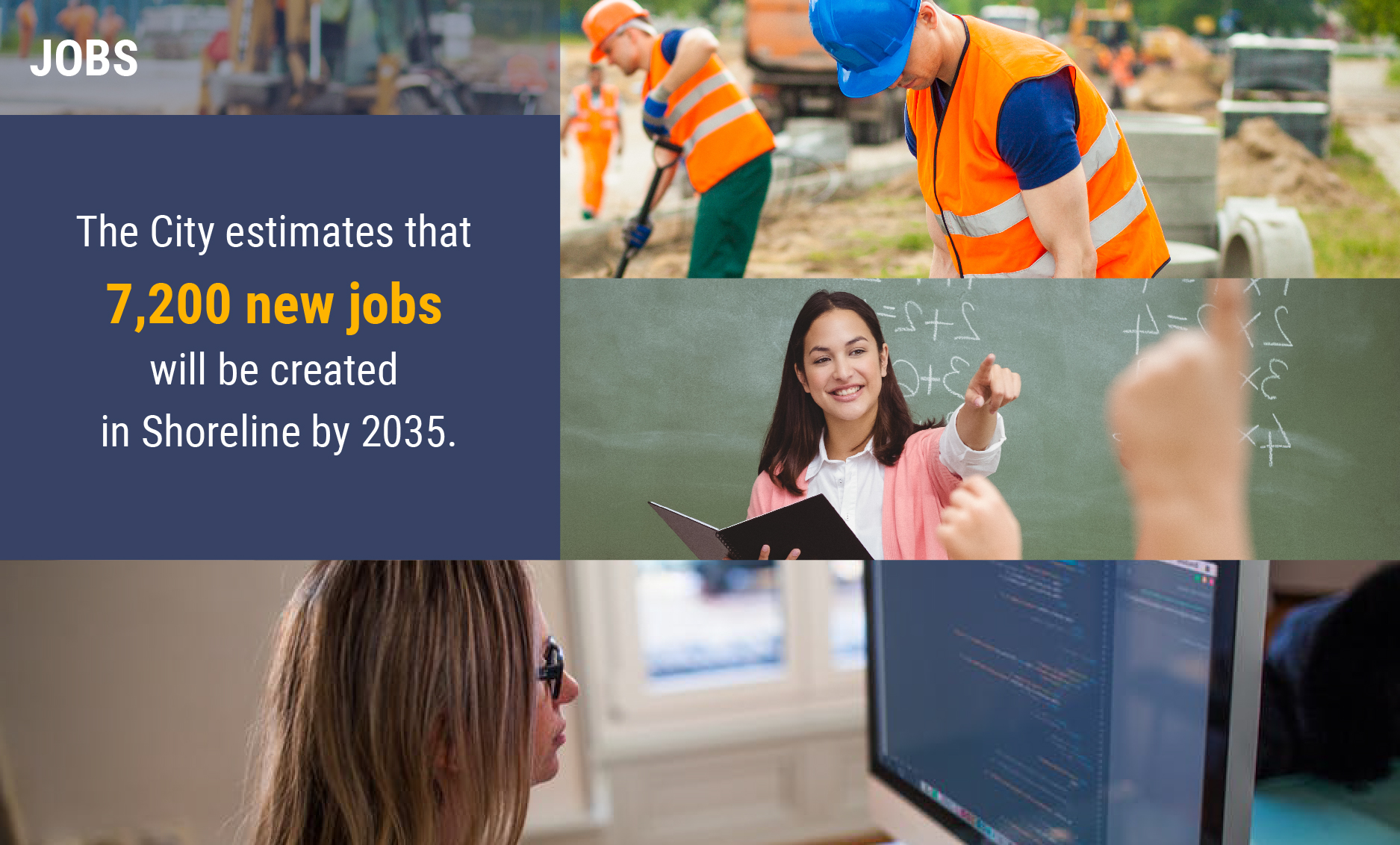 Infographic on jobs. The City estimates that 7,200 new jobs will be created in Shoreline by 2035.