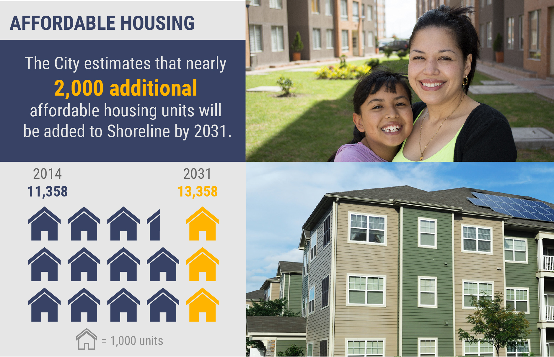 Infographic on affordable housing. The City estimates that nearly 2,000 additional affordable housing units will be in Shoreline by 2031. That's from 11,358 in 2014 to 13,258 in 2031.