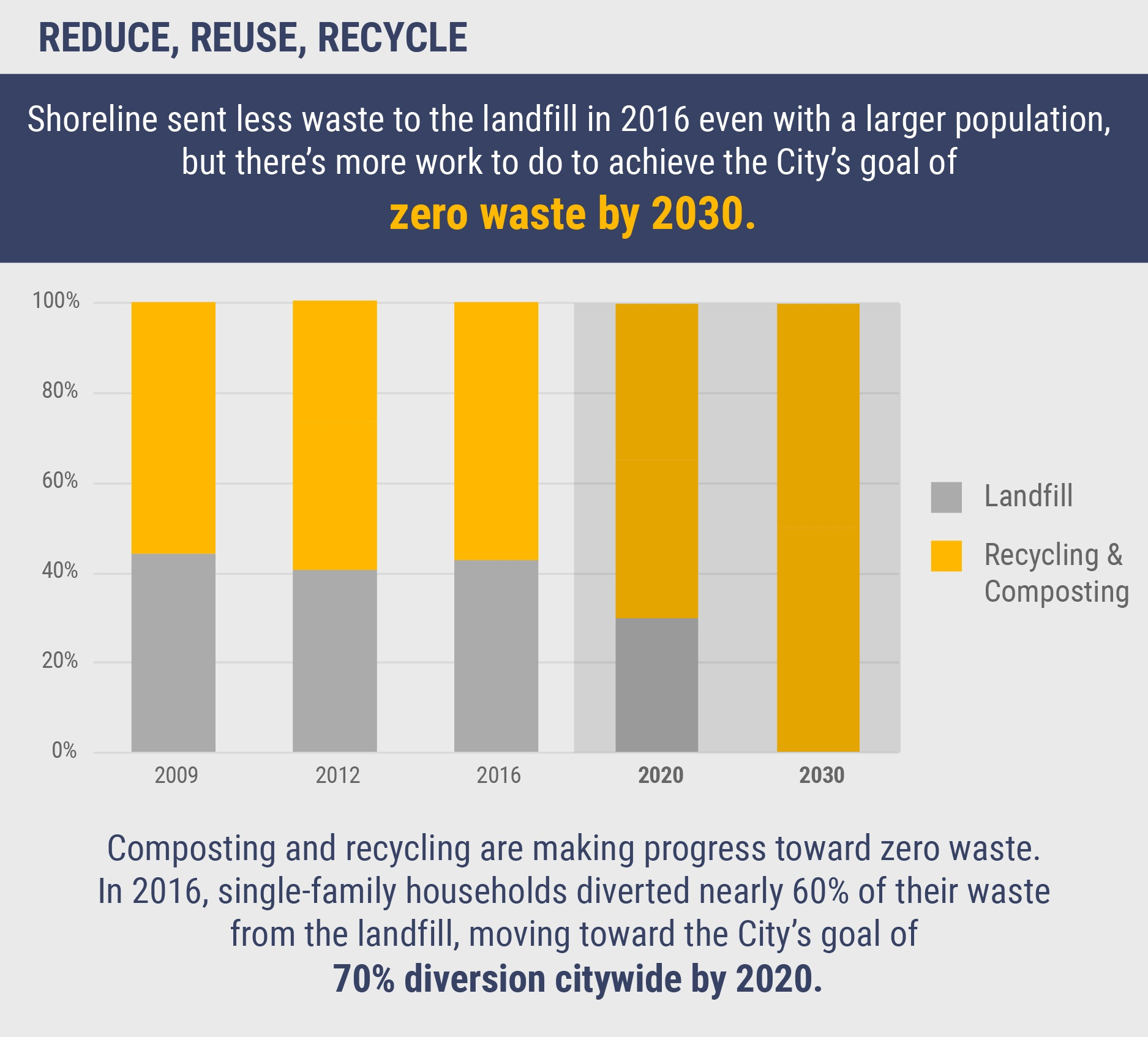 Shoreline sent 19 tons of waste to the landfill in 2016, a reduction from 2009 despite population growth. The City has a goal of zero waste by 2030. In 2016, single-family households diverted about 60% of their waste from the landfill, nearing the City's goal of 70% diversion citywide by 2020.