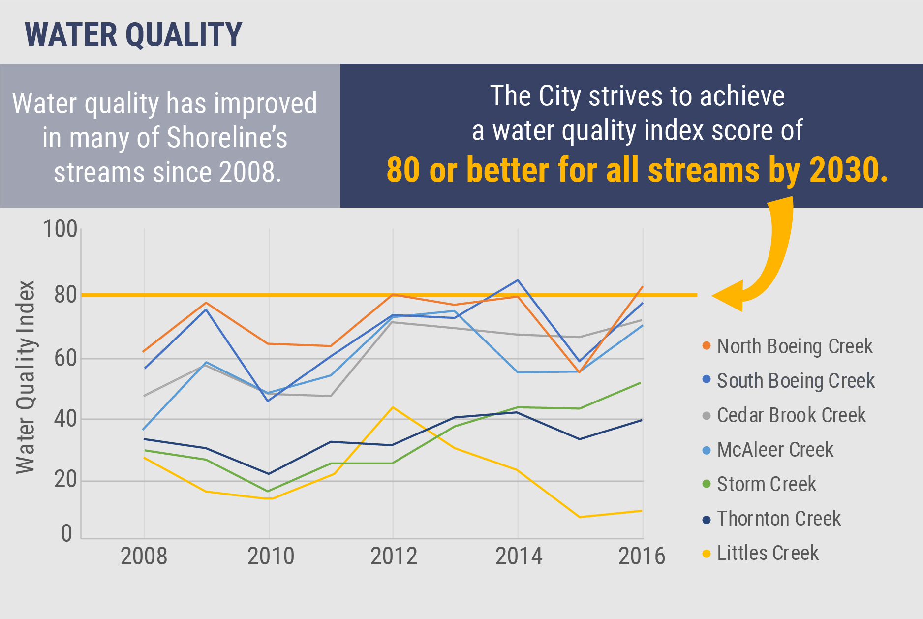 Water quality has improved in many of Shoreline's streams since 2008. City strives to achieve water quality index score of 80 or better for all streams by 2030.